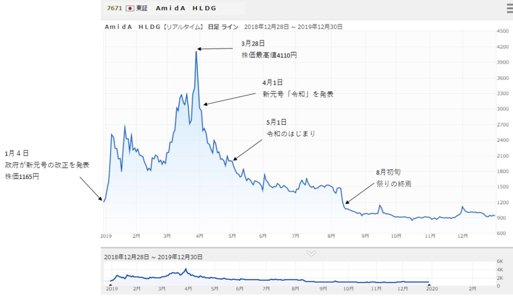 令和元年というビッグイベントで買い損なった株を振り返る