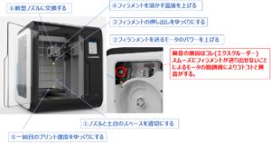 3DプリンタFLASHFORGE ADVENTURER3の異音(コトコト音)の止め方
