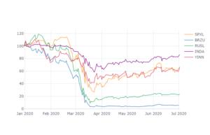 コロナ感染拡大から各国の株価はどう変わったか?