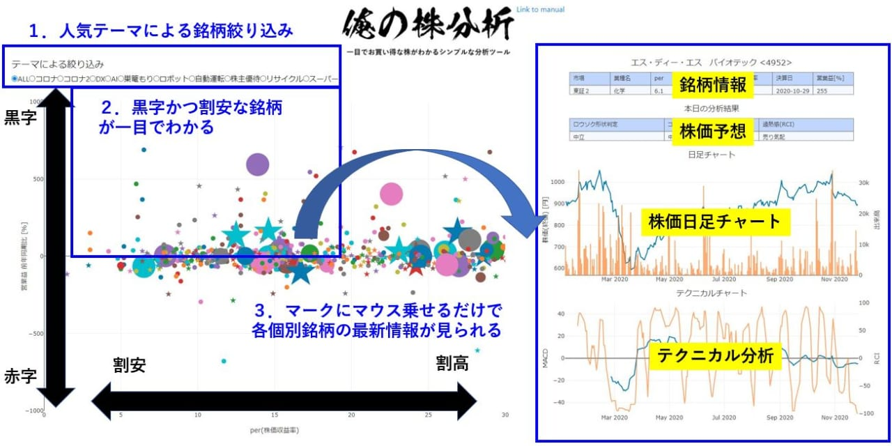 株価分析WEBアプリ「俺の株分析」リリース!!